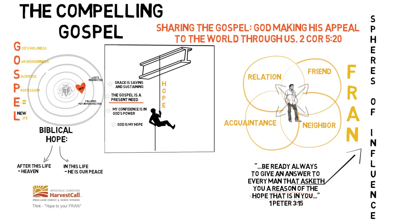 Sharing the Gospel Bible Study / Apostolic Christian HarvestCall